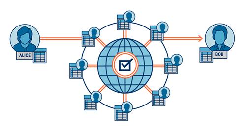 区块链+文商旅行业区块链解决方案